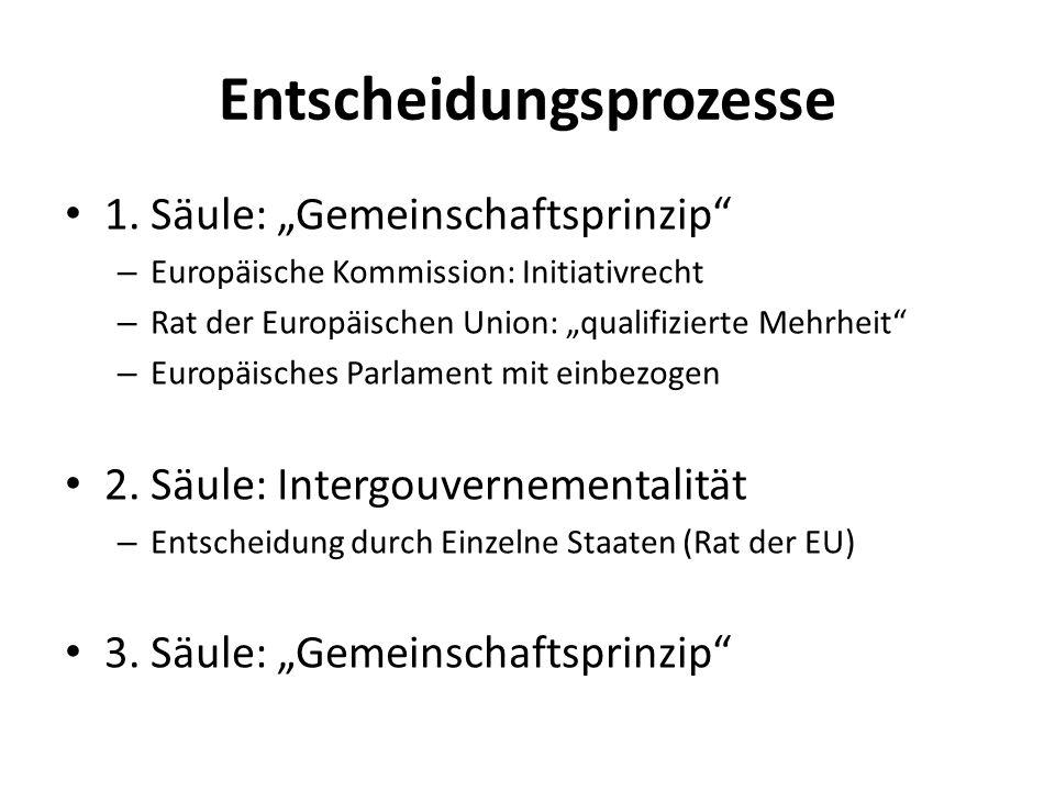 Europäisches Parlament 754 Mitglieder aus ca.