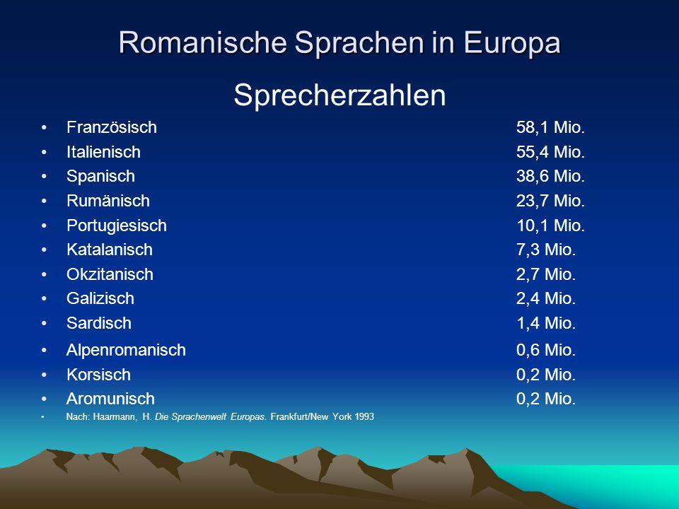 Romanische Sprachen in Europa Sprecherzahlen Französisch58,1 Mio. Italienisch55,4 Mio. Spanisch38,6 Mio. Rumänisch23,7 Mio. Portugiesisch10,1 Mio. Kat