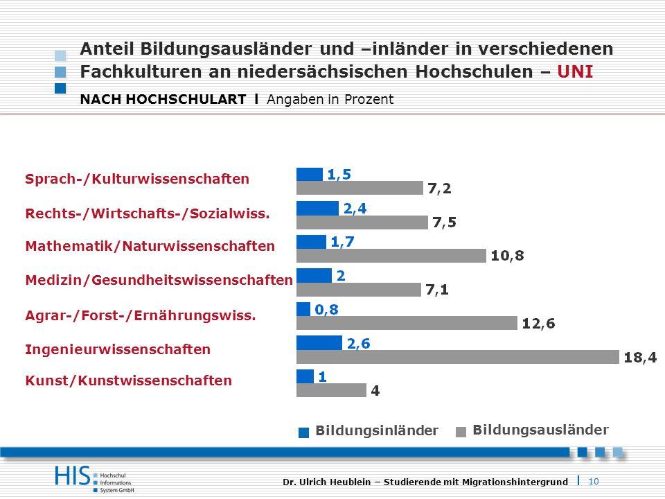 10 Dr. Ulrich Heublein Studierende mit Migrationshintergrund Anteil Bildungsausländer und –inländer in verschiedenen Fachkulturen an niedersächsischen