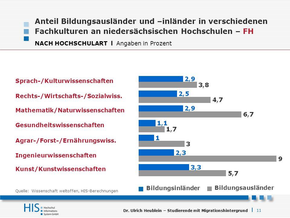 11 Dr. Ulrich Heublein Studierende mit Migrationshintergrund Anteil Bildungsausländer und –inländer in verschiedenen Fachkulturen an niedersächsischen