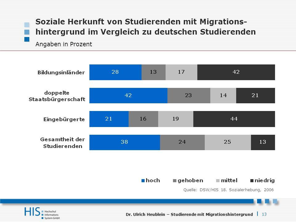 13 Dr. Ulrich Heublein Studierende mit Migrationshintergrund Soziale Herkunft von Studierenden mit Migrations- hintergrund im Vergleich zu deutschen S