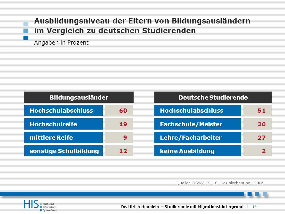 14 Dr. Ulrich Heublein Studierende mit Migrationshintergrund Ausbildungsniveau der Eltern von Bildungsausländern im Vergleich zu deutschen Studierende