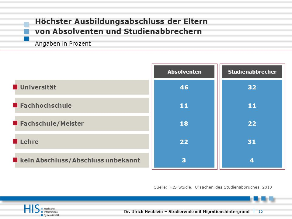 15 Dr. Ulrich Heublein Studierende mit Migrationshintergrund Höchster Ausbildungsabschluss der Eltern von Absolventen und Studienabbrechern Angaben in
