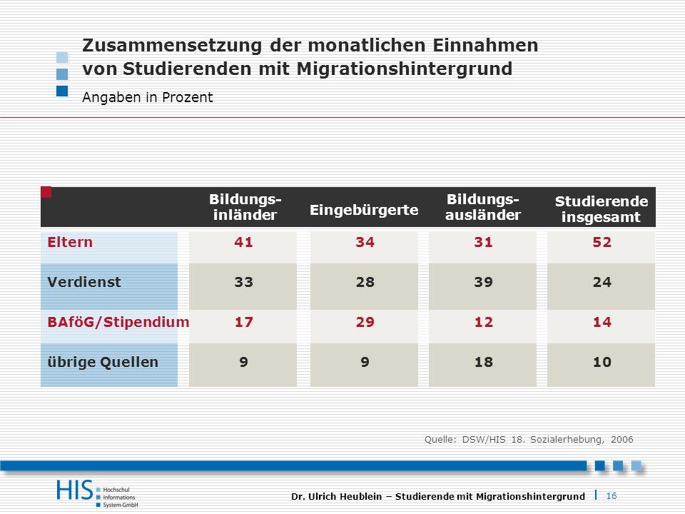 16 Dr. Ulrich Heublein Studierende mit Migrationshintergrund Zusammensetzung der monatlichen Einnahmen von Studierenden mit Migrationshintergrund Anga