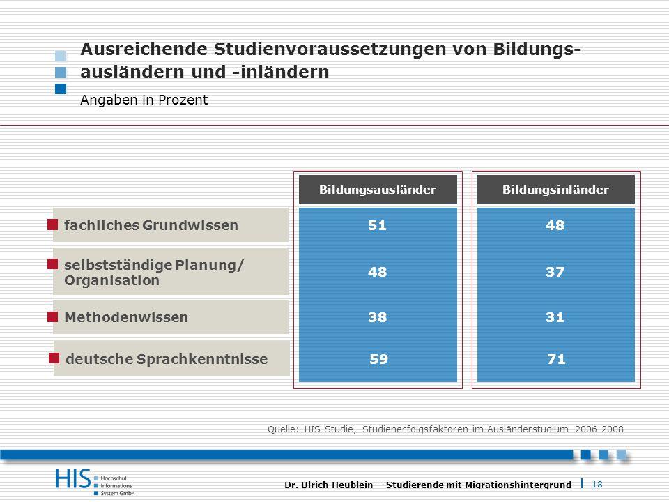 18 Dr. Ulrich Heublein Studierende mit Migrationshintergrund Bildungsausländer Ausreichende Studienvoraussetzungen von Bildungs- ausländern und -inlän