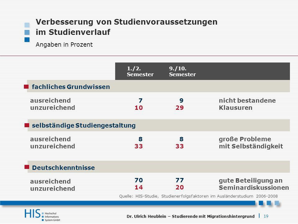 19 Dr. Ulrich Heublein Studierende mit Migrationshintergrund Verbesserung von Studienvoraussetzungen im Studienverlauf Angaben in Prozent selbständige