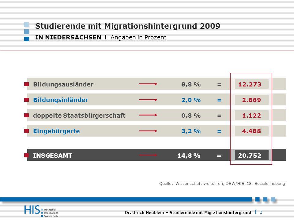2 Dr. Ulrich Heublein Studierende mit Migrationshintergrund Quelle: Wissenschaft weltoffen, DSW/HIS 18. Sozialerhebung Studierende mit Migrationshinte