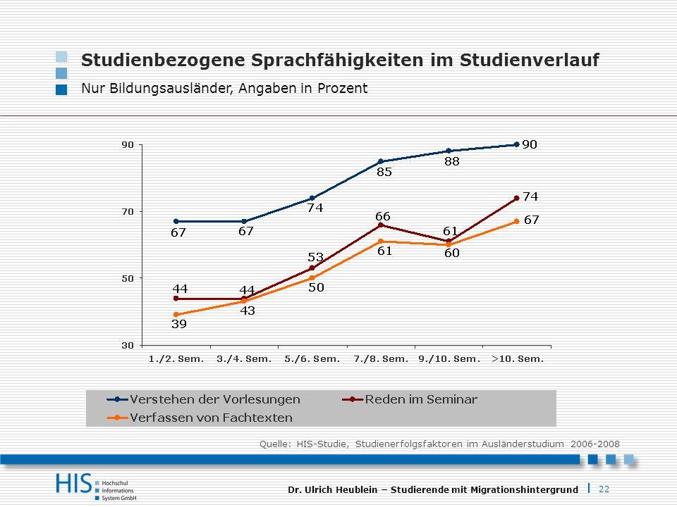 22 Dr. Ulrich Heublein Studierende mit Migrationshintergrund Studienbezogene Sprachfähigkeiten im Studienverlauf Nur Bildungsausländer, Angaben in Pro
