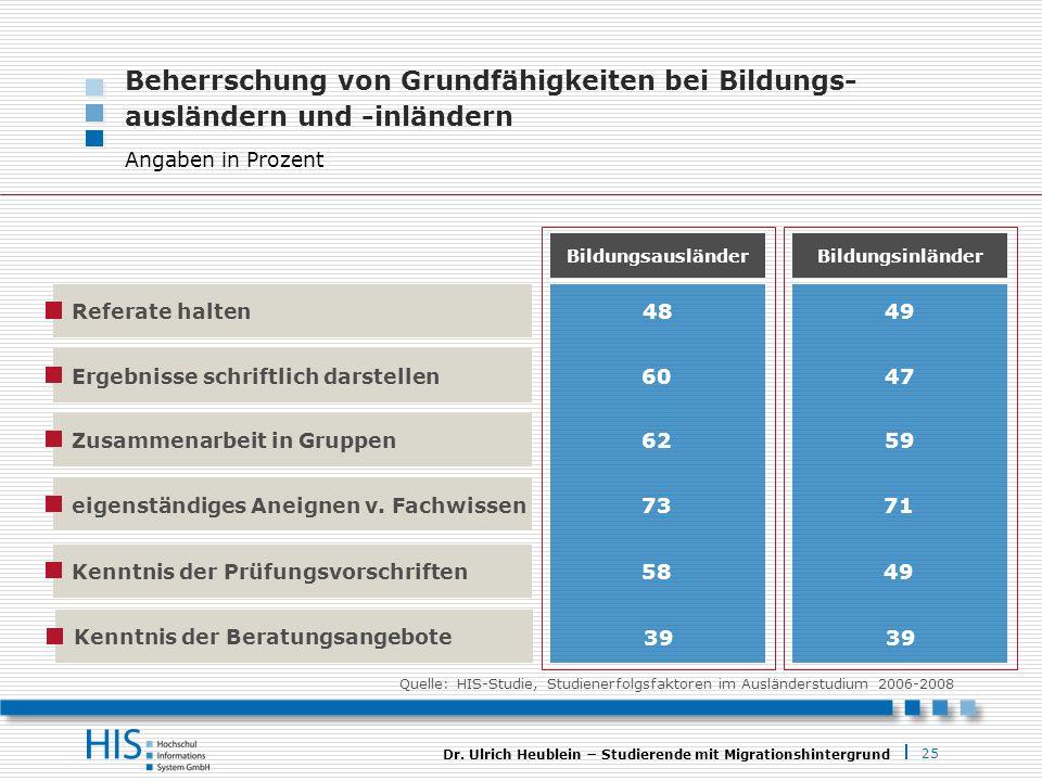 25 Dr. Ulrich Heublein Studierende mit Migrationshintergrund Bildungsinländer 49 47 Ergebnisse schriftlich darstellen Beherrschung von Grundfähigkeite