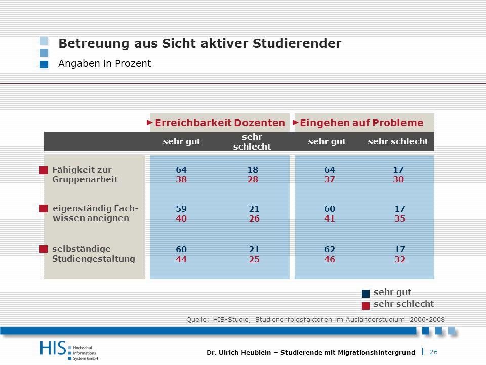 26 Dr. Ulrich Heublein Studierende mit Migrationshintergrund sehr schlecht sehr gut Erreichbarkeit DozentenEingehen auf Probleme sehr gut sehr schlech