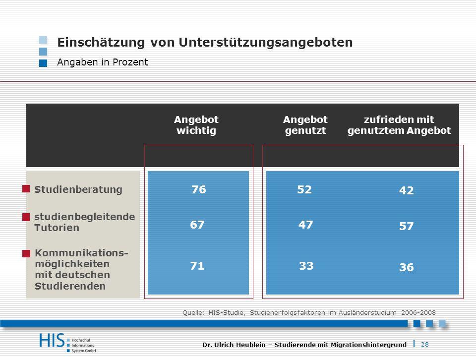 28 Dr. Ulrich Heublein Studierende mit Migrationshintergrund Einschätzung von Unterstützungsangeboten Angaben in Prozent Angebot wichtig 7652 Studienb