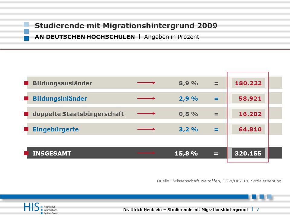 3 Dr. Ulrich Heublein Studierende mit Migrationshintergrund Studierende mit Migrationshintergrund 2009 AN DEUTSCHEN HOCHSCHULEN l Angaben in Prozent Q