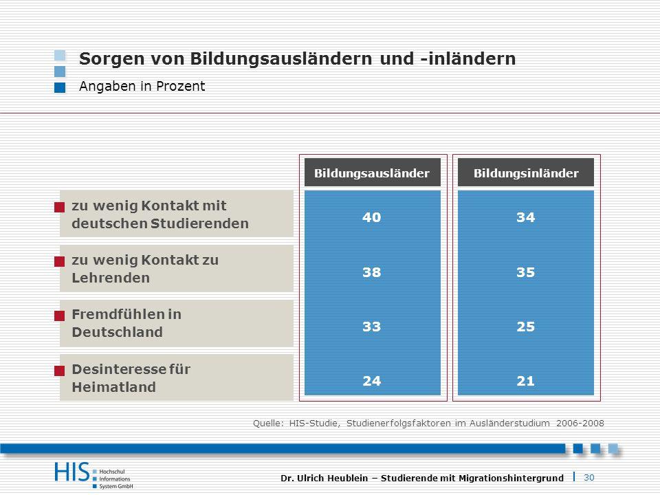 30 Dr. Ulrich Heublein Studierende mit Migrationshintergrund Bildungsinländer 34 Bildungsausländer 40 zu wenig Kontakt mit deutschen Studierenden Sorg