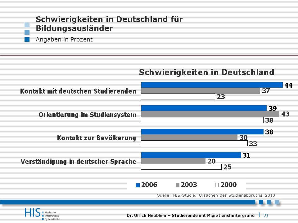 31 Dr. Ulrich Heublein Studierende mit Migrationshintergrund Schwierigkeiten in Deutschland für Bildungsausländer Angaben in Prozent Quelle: HIS-Studi