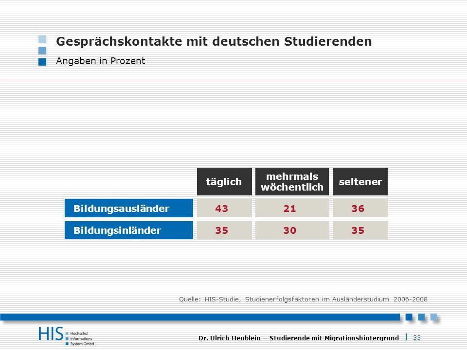 33 Dr. Ulrich Heublein Studierende mit Migrationshintergrund Bildungsausländer43 35 täglich Gesprächskontakte mit deutschen Studierenden Angaben in Pr