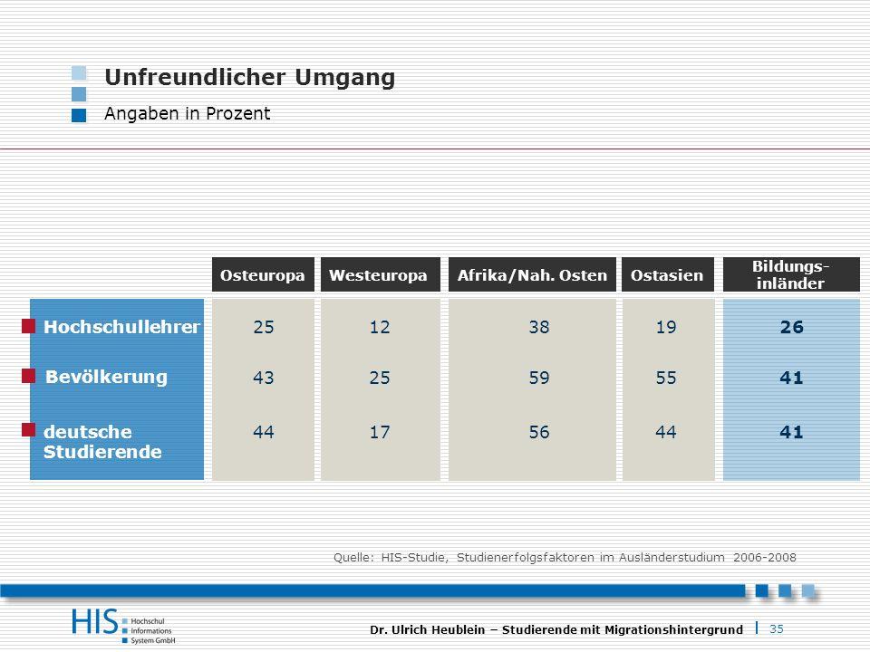 35 Dr. Ulrich Heublein Studierende mit Migrationshintergrund Unfreundlicher Umgang Angaben in Prozent OsteuropaWesteuropa Hochschullehrer Bevölkerung