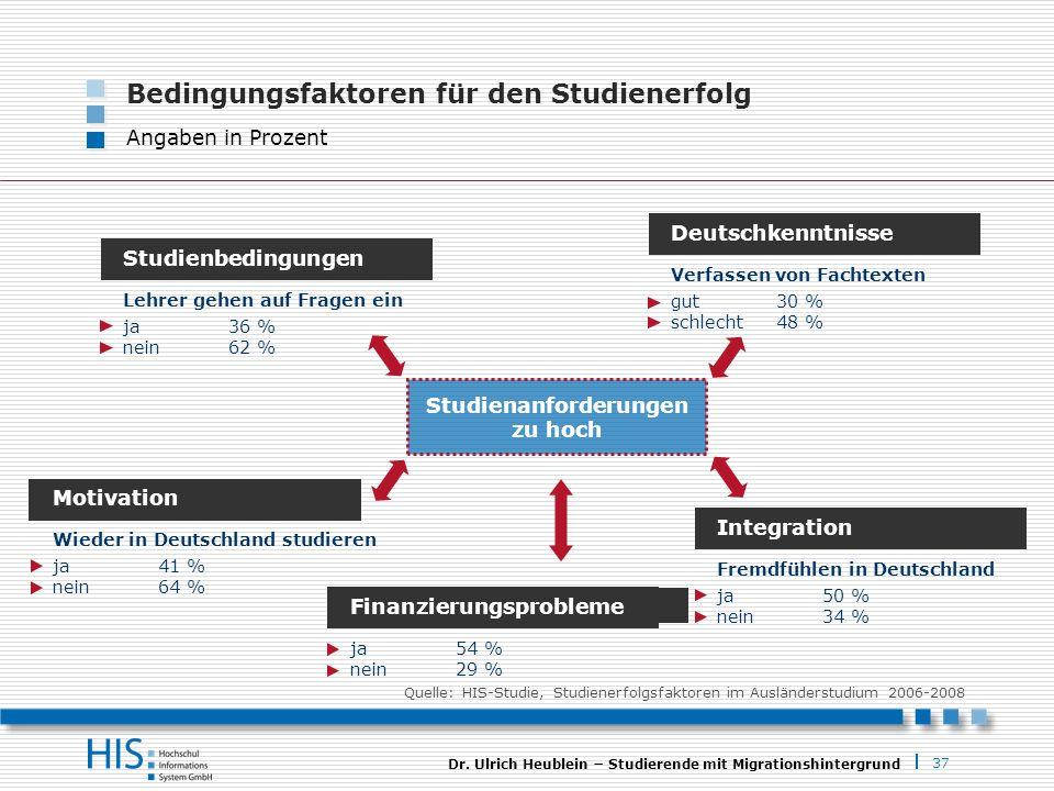 37 Dr. Ulrich Heublein Studierende mit Migrationshintergrund Studienanforderungen zu hoch Motivation Wieder in Deutschland studieren ja41 % nein64 % D