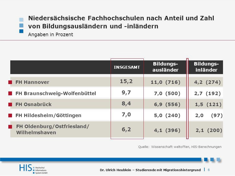 6 Dr. Ulrich Heublein Studierende mit Migrationshintergrund Bildungs- ausländer INSGESAMT Bildungs- inländer 15,2 FH Hannover11,0 (716)4,2 (274) 9,7 F