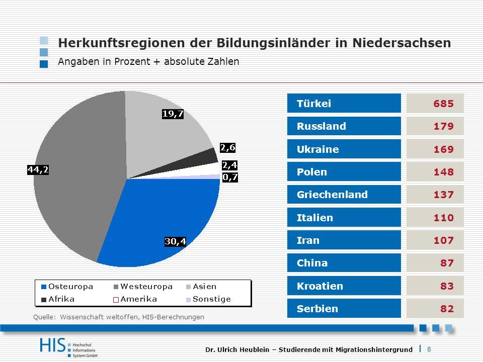 8 Dr. Ulrich Heublein Studierende mit Migrationshintergrund Herkunftsregionen der Bildungsinländer in Niedersachsen Angaben in Prozent + absolute Zahl