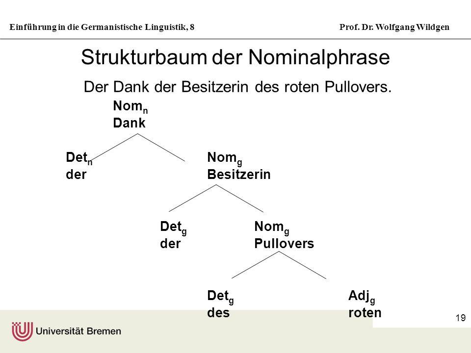 Einführung in die Germanistische Linguistik, 8Prof. Dr. Wolfgang Wildgen 19 Strukturbaum der Nominalphrase Der Dank der Besitzerin des roten Pullovers