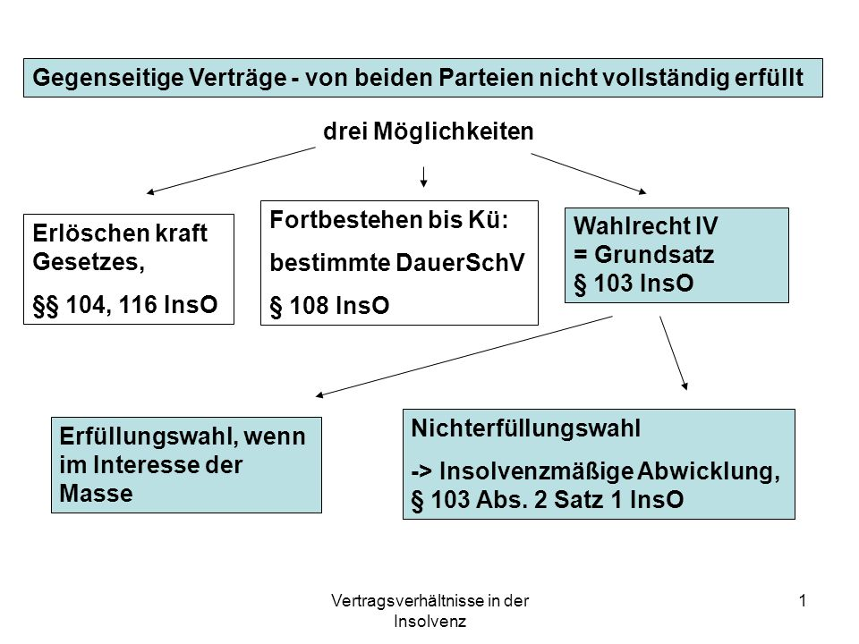 Vertragsverhältnisse in der Insolvenz 1 Gegenseitige Verträge - von beiden Parteien nicht vollständig erfüllt drei Möglichkeiten Erlöschen kraft Geset