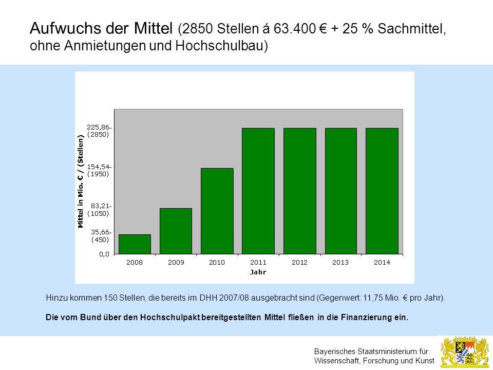 Bayerisches Staatsministerium für Wissenschaft, Forschung und Kunst Aufwuchs der Mittel (2850 Stellen á 63.400 + 25 % Sachmittel, ohne Anmietungen und