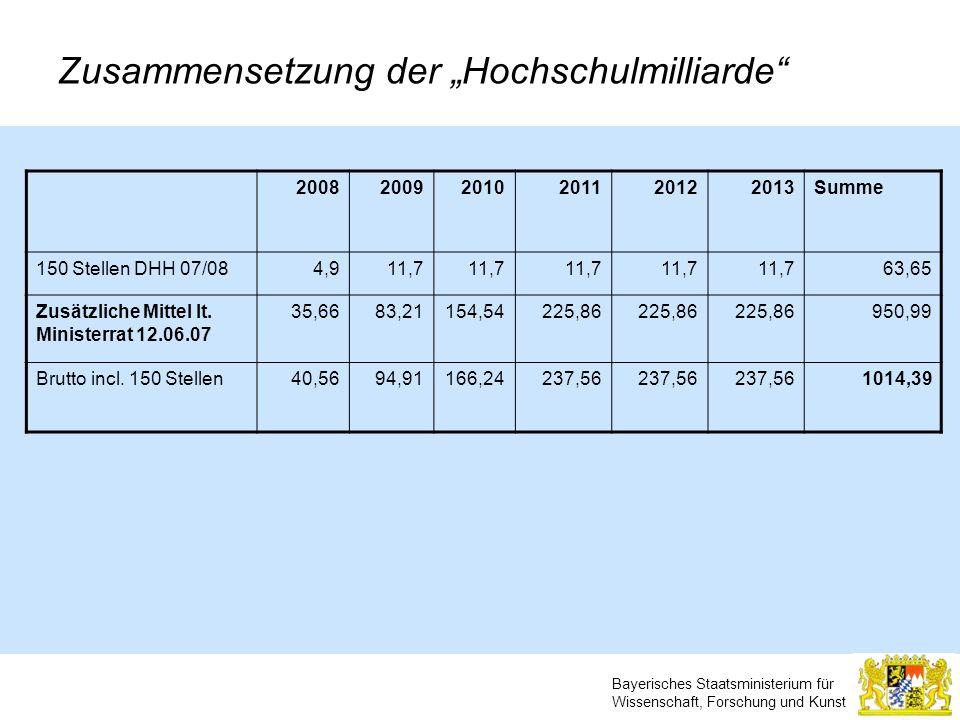 Bayerisches Staatsministerium für Wissenschaft, Forschung und Kunst Zusammensetzung der Hochschulmilliarde 200820092010201120122013Summe 150 Stellen D