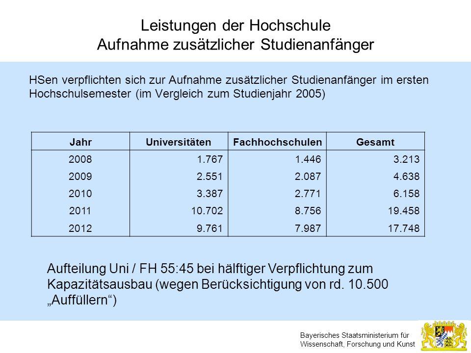 Bayerisches Staatsministerium für Wissenschaft, Forschung und Kunst Leistungen der Hochschule Aufnahme zusätzlicher Studienanfänger HSen verpflichten