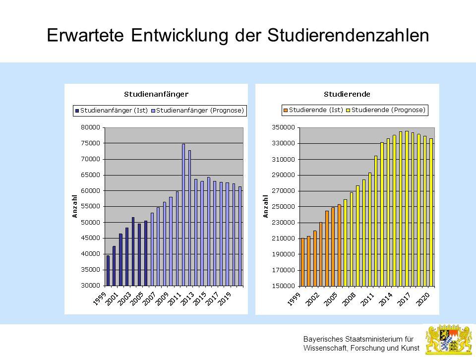 Bayerisches Staatsministerium für Wissenschaft, Forschung und Kunst Erwartete Entwicklung der Studierendenzahlen