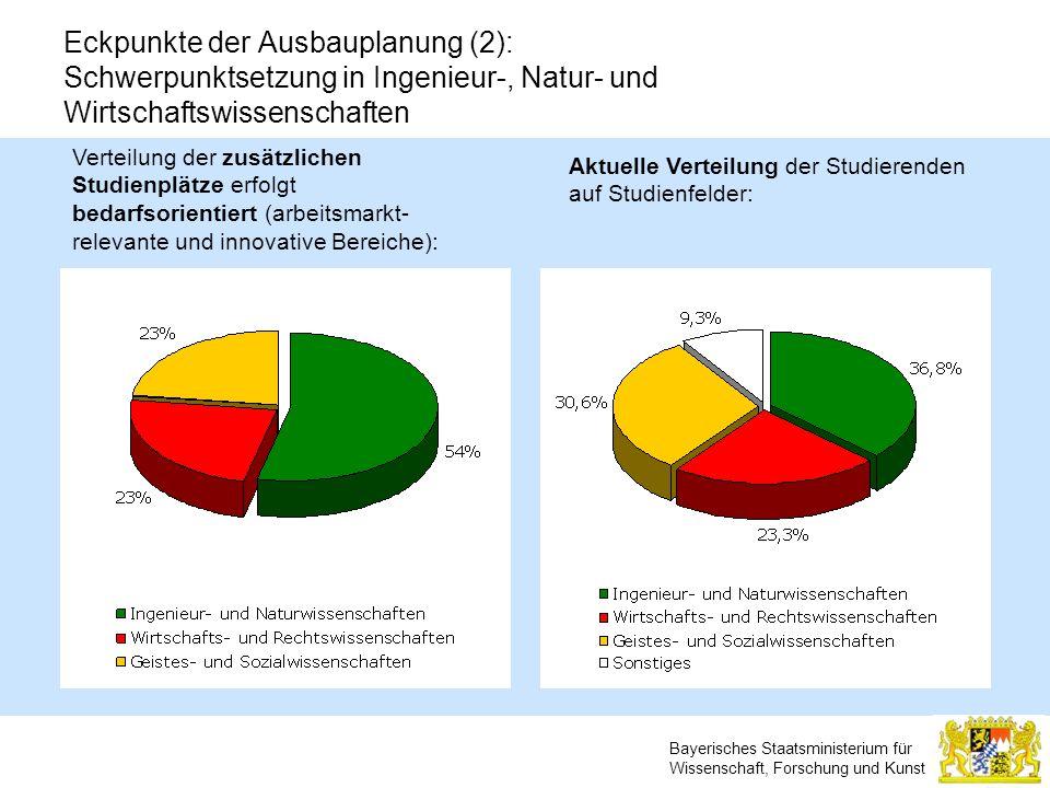 Bayerisches Staatsministerium für Wissenschaft, Forschung und Kunst Eckpunkte der Ausbauplanung (2): Schwerpunktsetzung in Ingenieur-, Natur- und Wirt