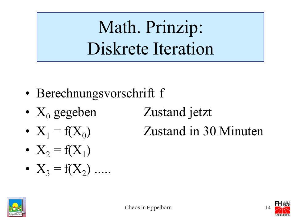 Chaos in Eppelborn14 Math. Prinzip: Diskrete Iteration Berechnungsvorschrift f X 0 gegebenZustand jetzt X 1 = f(X 0 )Zustand in 30 Minuten X 2 = f(X 1