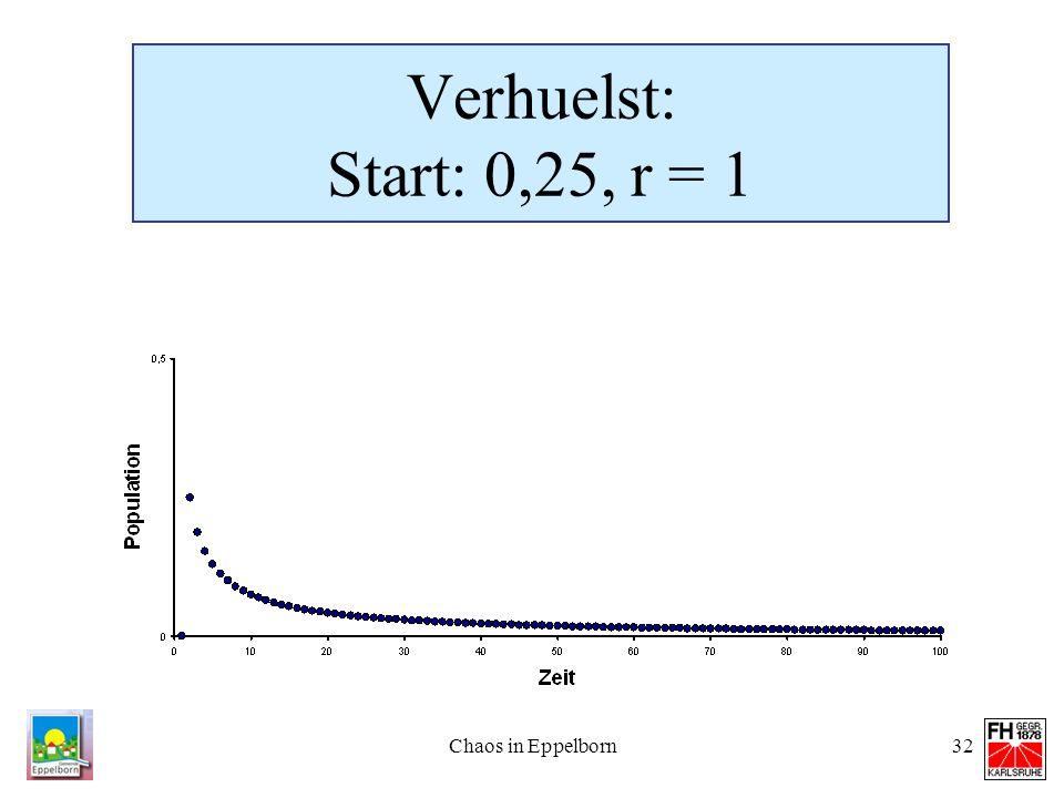 Chaos in Eppelborn32 Verhuelst: Start: 0,25, r = 1