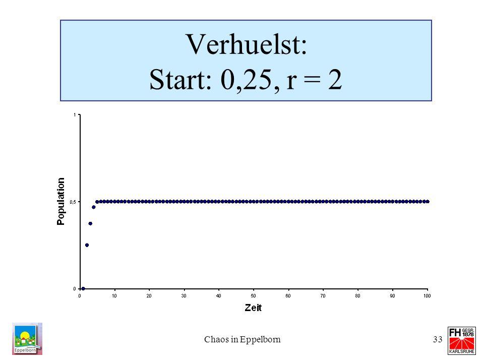 Chaos in Eppelborn33 Verhuelst: Start: 0,25, r = 2