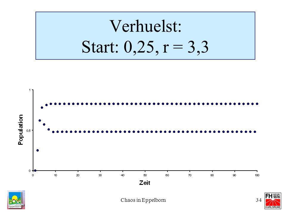 Chaos in Eppelborn34 Verhuelst: Start: 0,25, r = 3,3