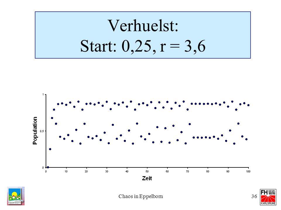 Chaos in Eppelborn36 Verhuelst: Start: 0,25, r = 3,6