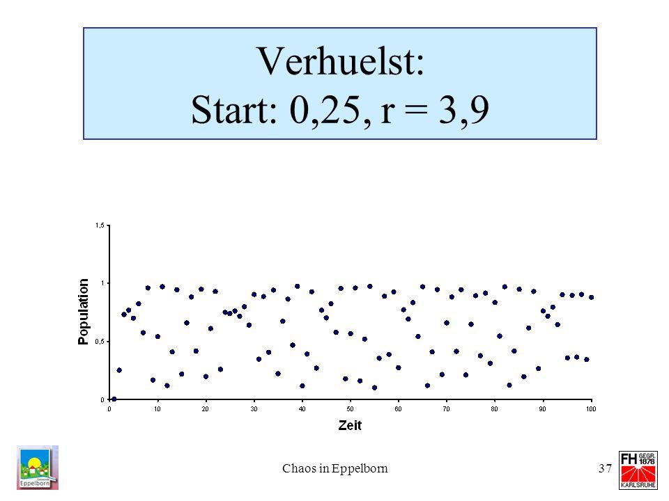Chaos in Eppelborn37 Verhuelst: Start: 0,25, r = 3,9