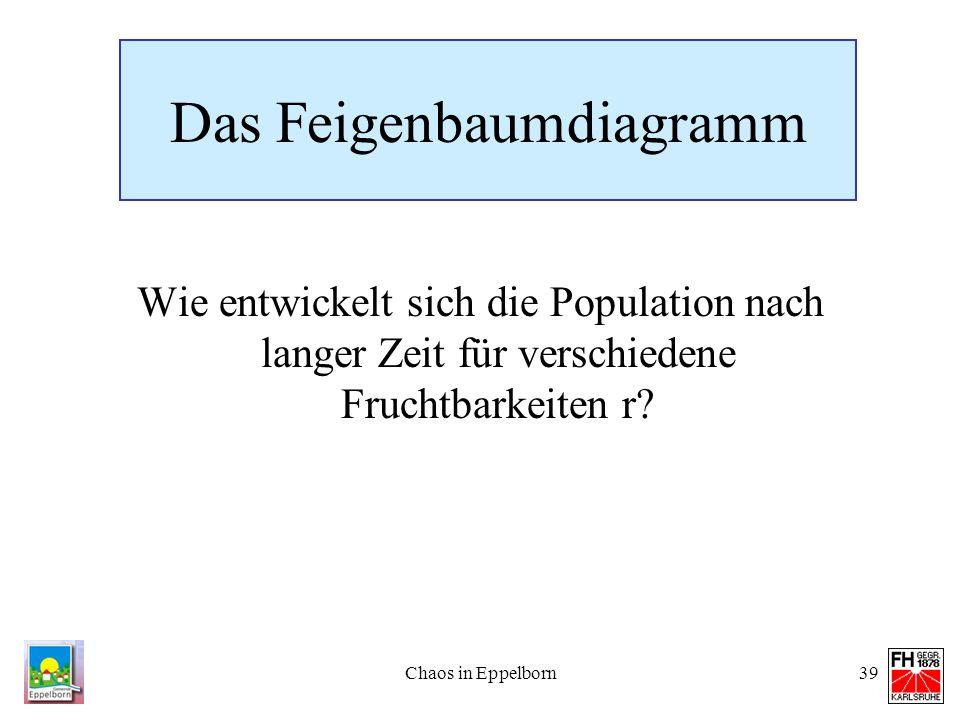 Chaos in Eppelborn39 Das Feigenbaumdiagramm Wie entwickelt sich die Population nach langer Zeit für verschiedene Fruchtbarkeiten r?