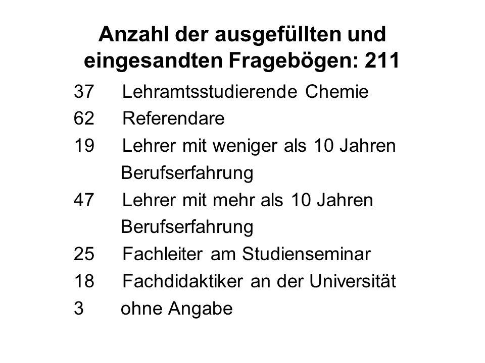 Anzahl der ausgefüllten und eingesandten Fragebögen: 211 37Lehramtsstudierende Chemie 62Referendare 19Lehrer mit weniger als 10 Jahren Berufserfahrung