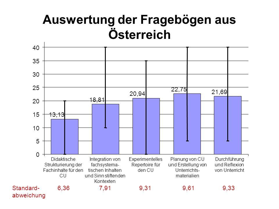 Auswertung der Fragebögen aus Österreich 13,13 18,81 20,94 22,75 21,69 0 5 10 15 20 25 30 35 40 Didaktische Strukturierung der Fachinhalte für den CU