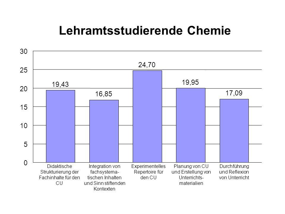 Lehramtsstudierende Chemie 19,43 16,85 24,70 19,95 17,09 0 5 10 15 20 25 30 Didaktische Strukturierung der Fachinhalte für den CU Integration von fach