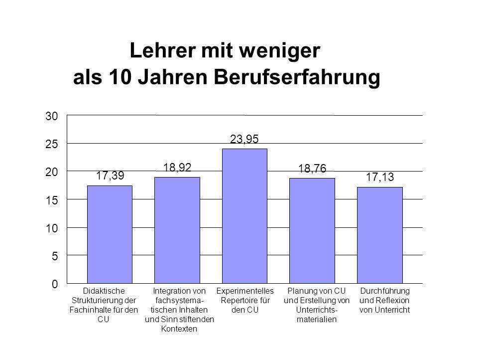 Lehrer mit weniger als 10 Jahren Berufserfahrung 17,39 18,92 23,95 18,76 17,13 0 5 10 15 20 25 30 Didaktische Strukturierung der Fachinhalte für den C