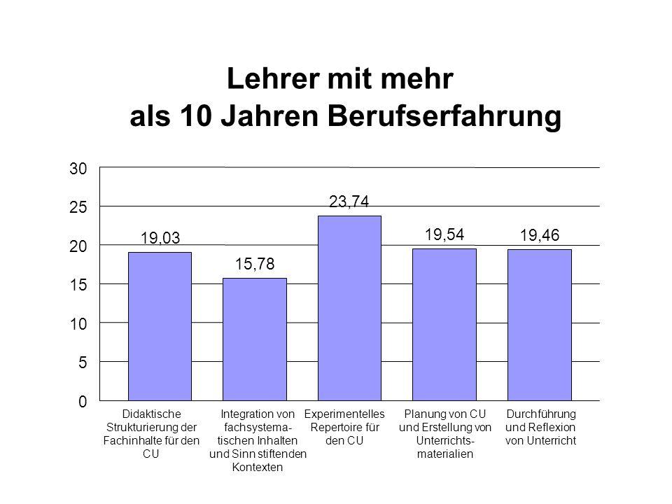 Lehrer mit mehr als 10 Jahren Berufserfahrung 19,03 15,78 23,74 19,54 19,46 0 5 10 15 20 25 30 Didaktische Strukturierung der Fachinhalte für den CU I