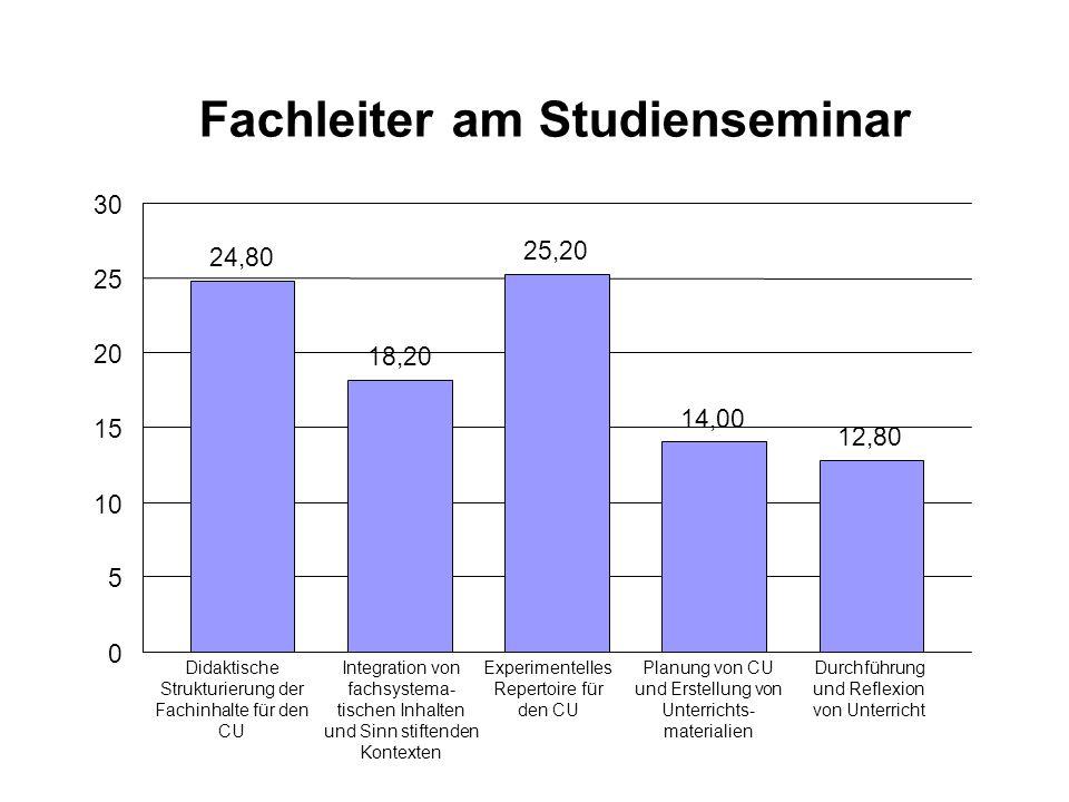 Fachleiter am Studienseminar 24,80 18,20 25,20 14,00 12,80 0 5 10 15 20 25 30 Didaktische Strukturierung der Fachinhalte für den CU Integration von fa