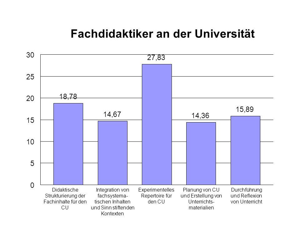 Fachdidaktiker an der Universität 18,78 14,67 27,83 14,36 15,89 0 5 10 15 20 25 30 Didaktische Strukturierung der Fachinhalte für den CU Integration v