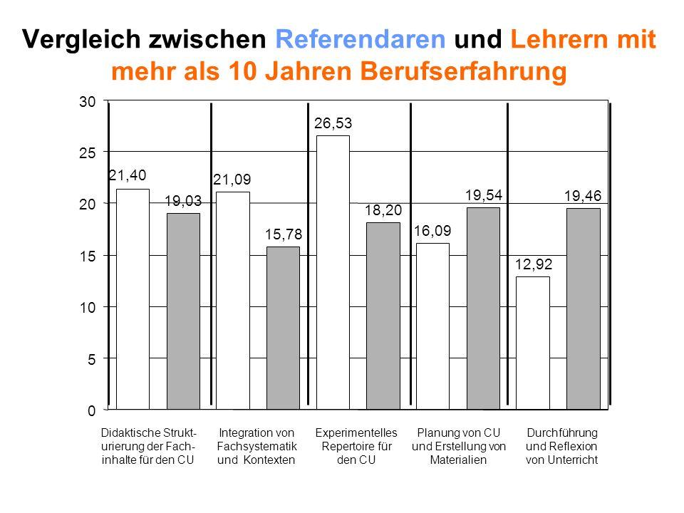Vergleich zwischen Referendaren und Lehrern mit mehr als 10 Jahren Berufserfahrung Integration von Fachsystematik und Kontexten 19,03 21,09 15,78 26,5