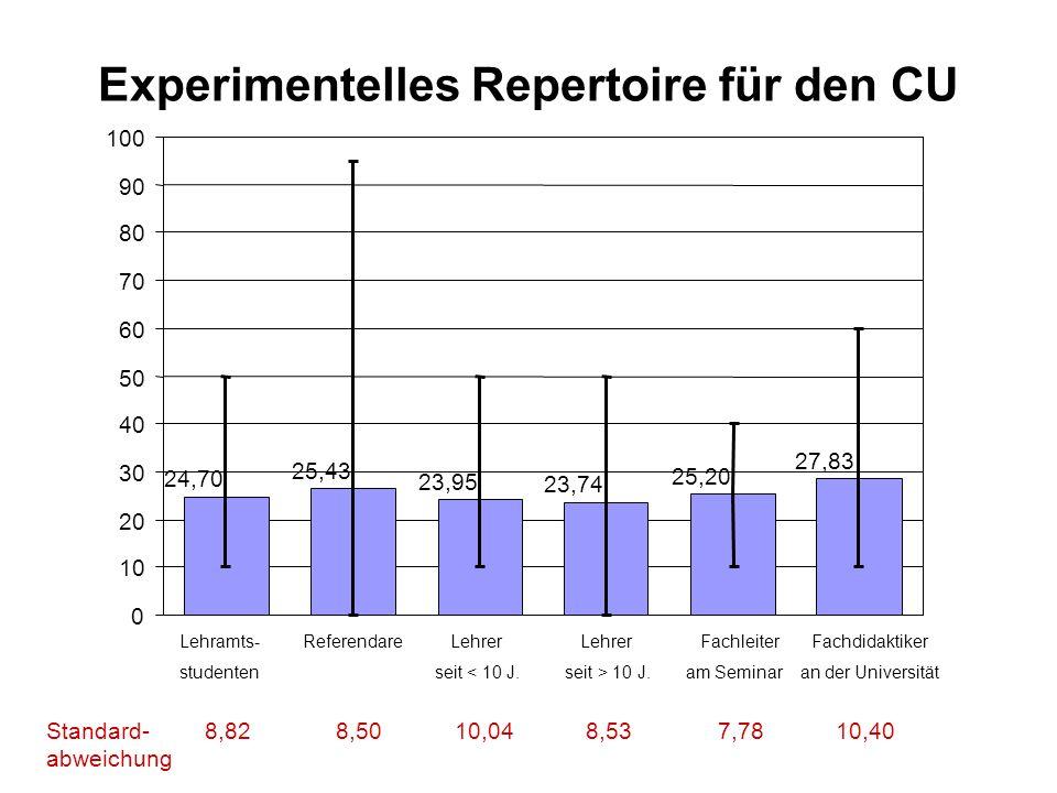 Experimentelles Repertoire für den CU 24,70 25,43 23,95 23,74 25,20 27,83 0 10 20 30 40 50 60 70 80 90 100 Lehramts- Referendare Lehrer Lehrer Fachlei