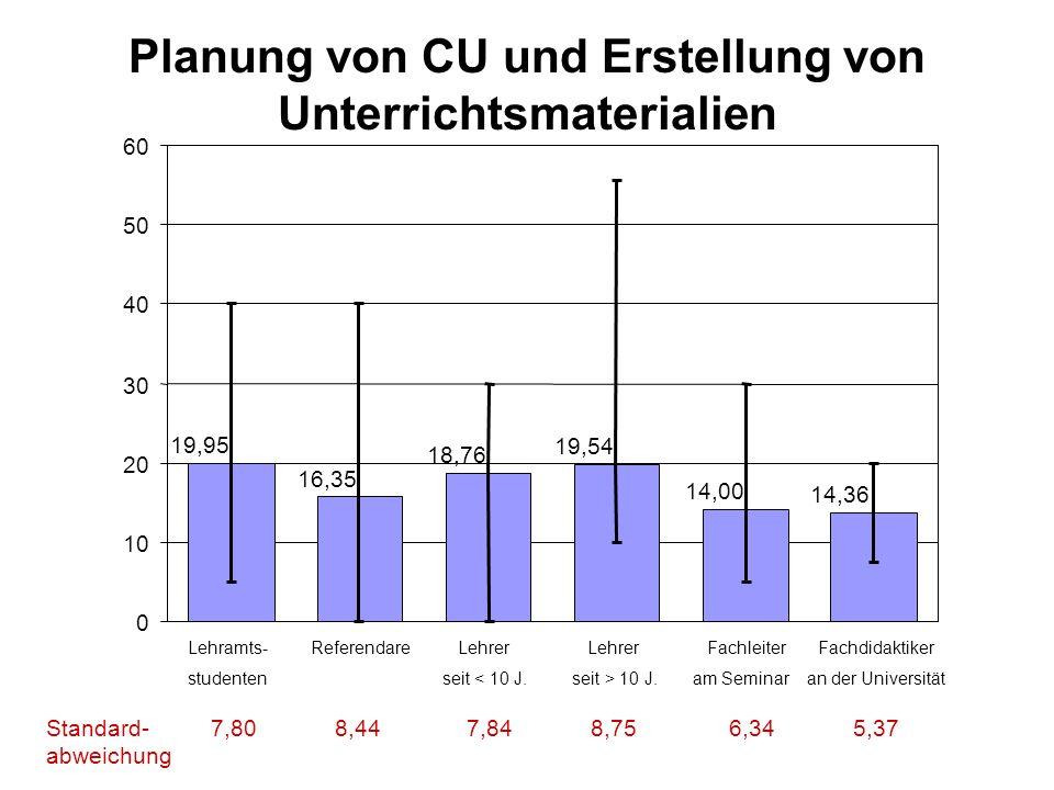 Planung von CU und Erstellung von Unterrichtsmaterialien 19,95 16,35 18,76 19,54 14,00 14,36 0 10 20 30 40 50 60 Lehramts- Referendare Lehrer Lehrer F