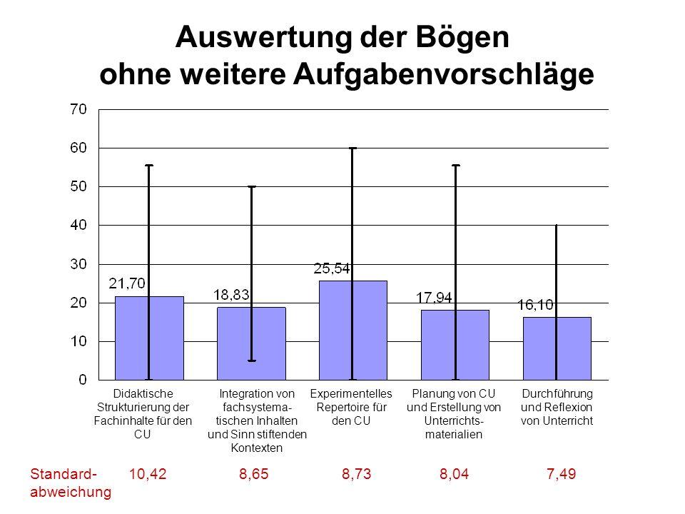 Auswertung der Bögen ohne weitere Aufgabenvorschläge Didaktische Strukturierung der Fachinhalte für den CU Integration von fachsystema- tischen Inhalt