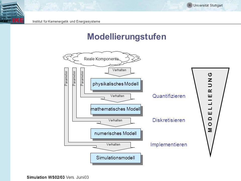 Universität Stuttgart Institut für Kernenergetik und Energiesysteme Simulation WS02/03 Vers. Juni03 Modellierungstufen physikalisches Modell mathemati
