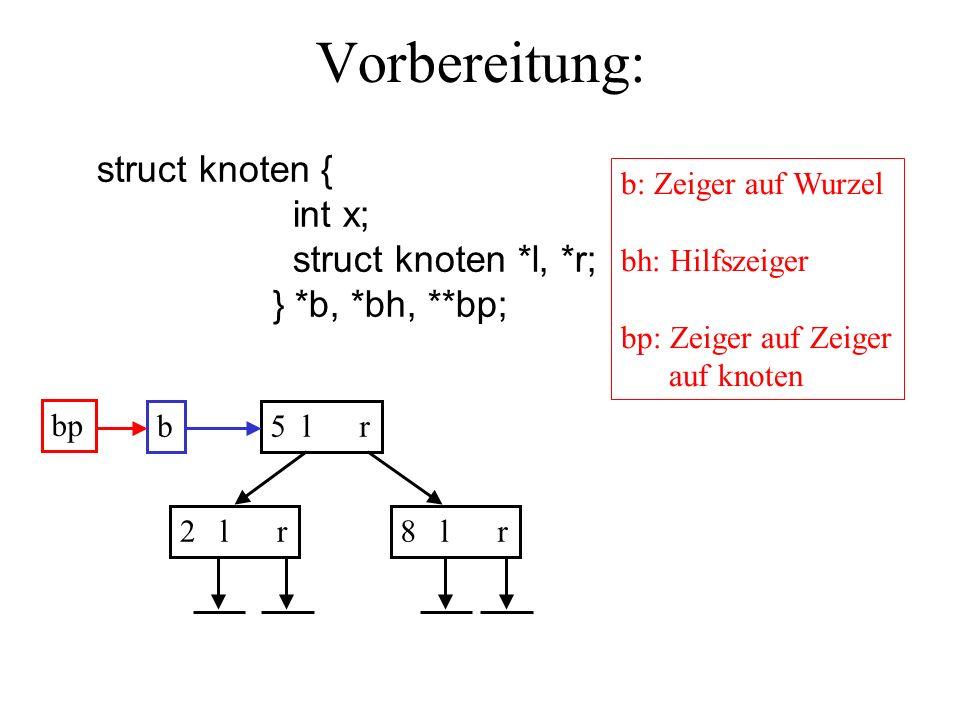 Vorbereitung: struct knoten { int x; struct knoten *l, *r; } *b, *bh, **bp; b: Zeiger auf Wurzel bh: Hilfszeiger bp: Zeiger auf Zeiger auf knoten b bp